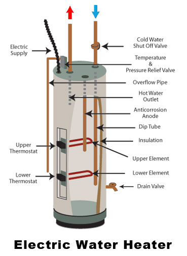 Electric Water Heater Troubleshooting Steve Mull Plumbing